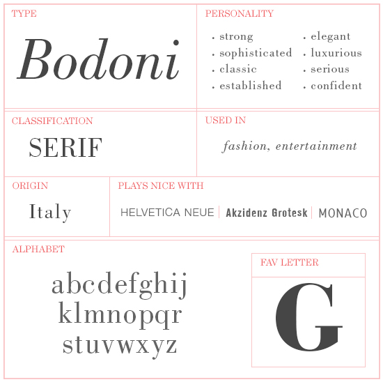 Bodoni Type Info | girlgonegraphic